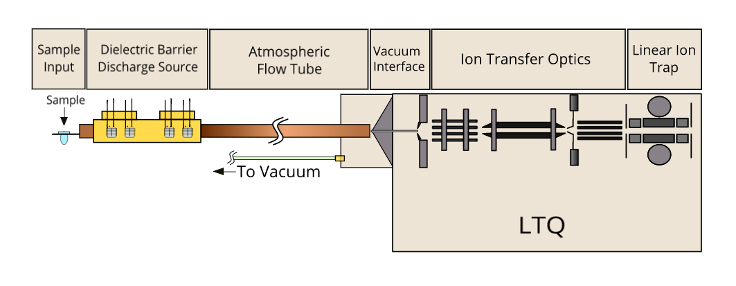 Ambient Alkylphosphonic Acid Vapor Detection and Ion Traps