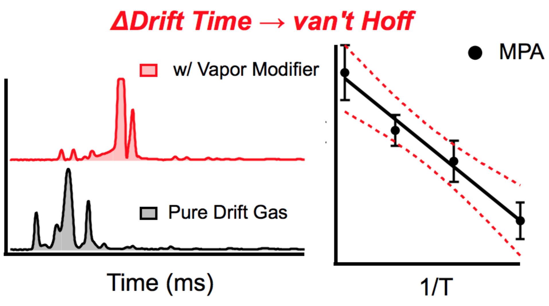 Quantifying Proton-Bound Heterodimer Association Energies from Drift Time Shifts